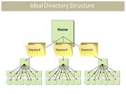 cấu trúc cây, cấu trúc website