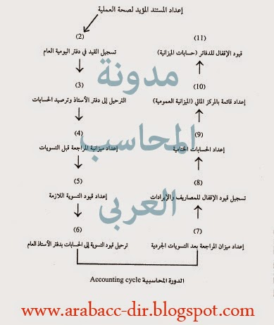 مراحل الدورة المحاسبية - مدونة المحاسب العربى
