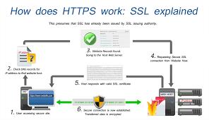 Apa Fungsi Mengaktifkan HTTPS untuk Blogger/Blogspot