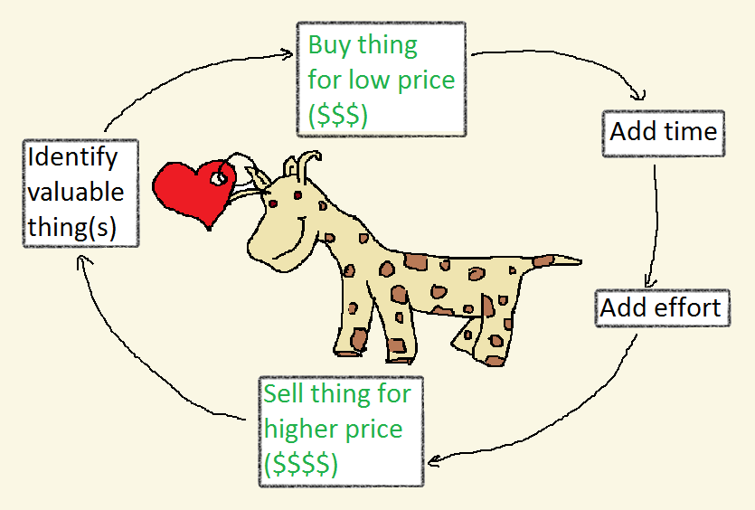 "An infographic: ""Identify valuable thing(s)"" leads to ""buy thing for low price ($$$)"" leads to ""add time"" leads to ""add effort"" leads to ""sell thing for higher price ($$$$)"""