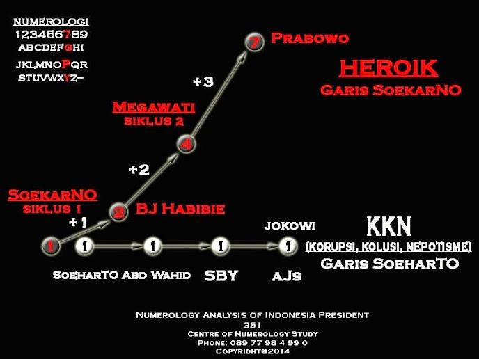 Karakter Presiden Indonesia: Prabowo HEROIK, Jokowi KORUPTOR !
