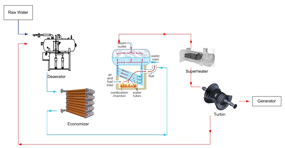 Steam Boiler: Deaerator-Economizer as Feedwater Heater in Steam Boiler