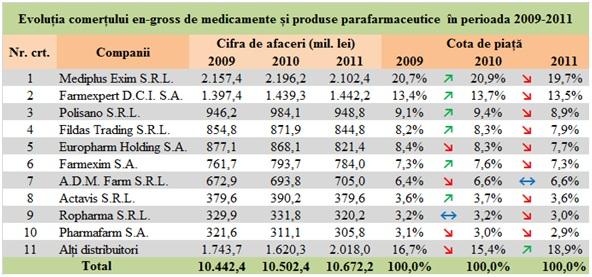 Cotele de piață ale distribuitorilor en-gross de medicamente