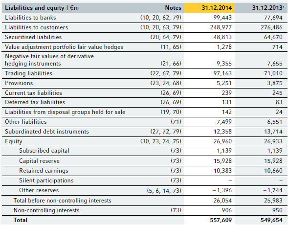 Coba, annual, 2014, equity, liability