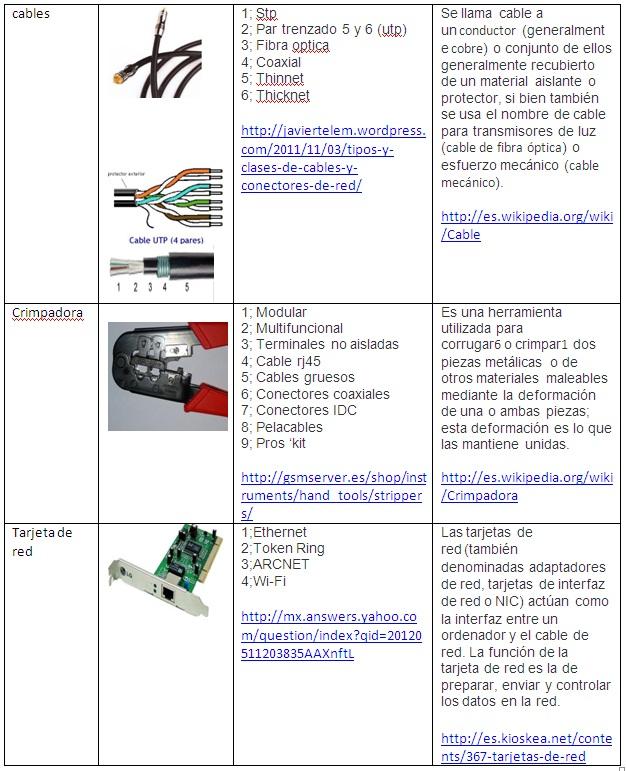 Tommundo 3 3 herramientas y materiales para crear la red for Cuales son los cajeros red