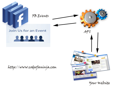 Display Facebook Events To Your Website with PHP and FQL