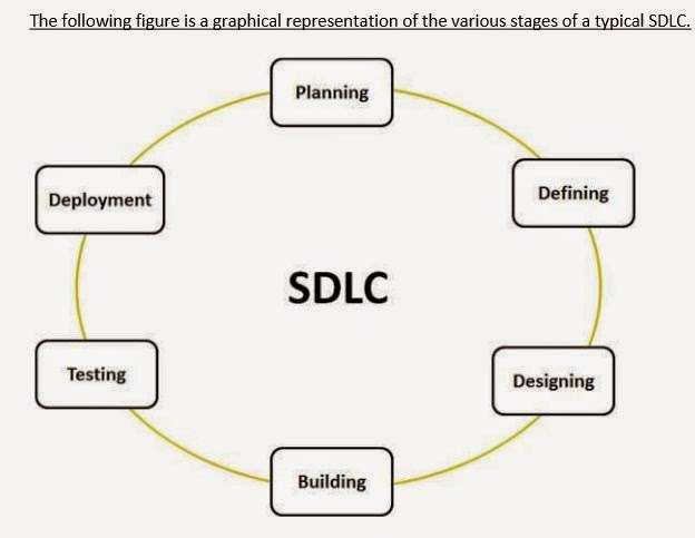 defining the sdlc Objective: the objective of this phase is to develop a project charter (for above threshold projects), project management plan, and a project budget.