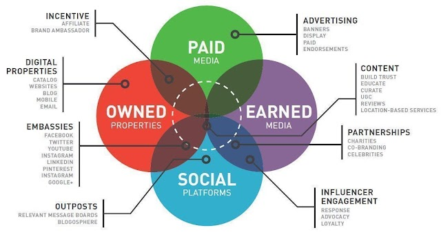 Your business need full marketing strategy