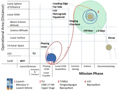 LADEE Mission Phases