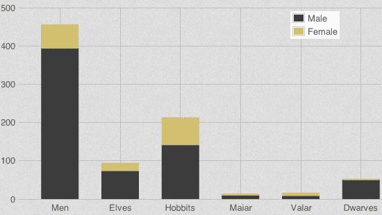 http://lotrproject.com/statistics/#raceandsex