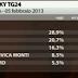 SKY TG 24 il sondaggio elettorale di oggi sulle elezioni 2013