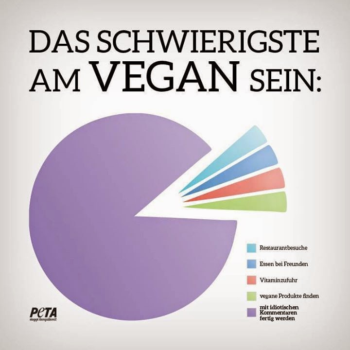 Vegan dating nicht veganer