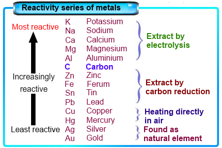 Reactivity series gcse bitesize full house american series download activity series of metals predicting reactivity thoughtco bbc gcse bitesize science trends within the periodic urtaz Images