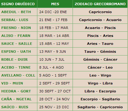 Almas condenadas zod aco celta - Orden de los signos zodiacales ...