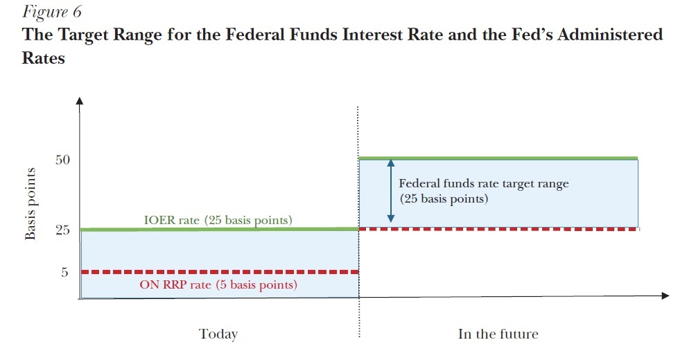 an introduction to the federal funds market Us monetary policy: an introduction this economic letter is an introduction to us monetary policy as it is currently what is the federal funds market.