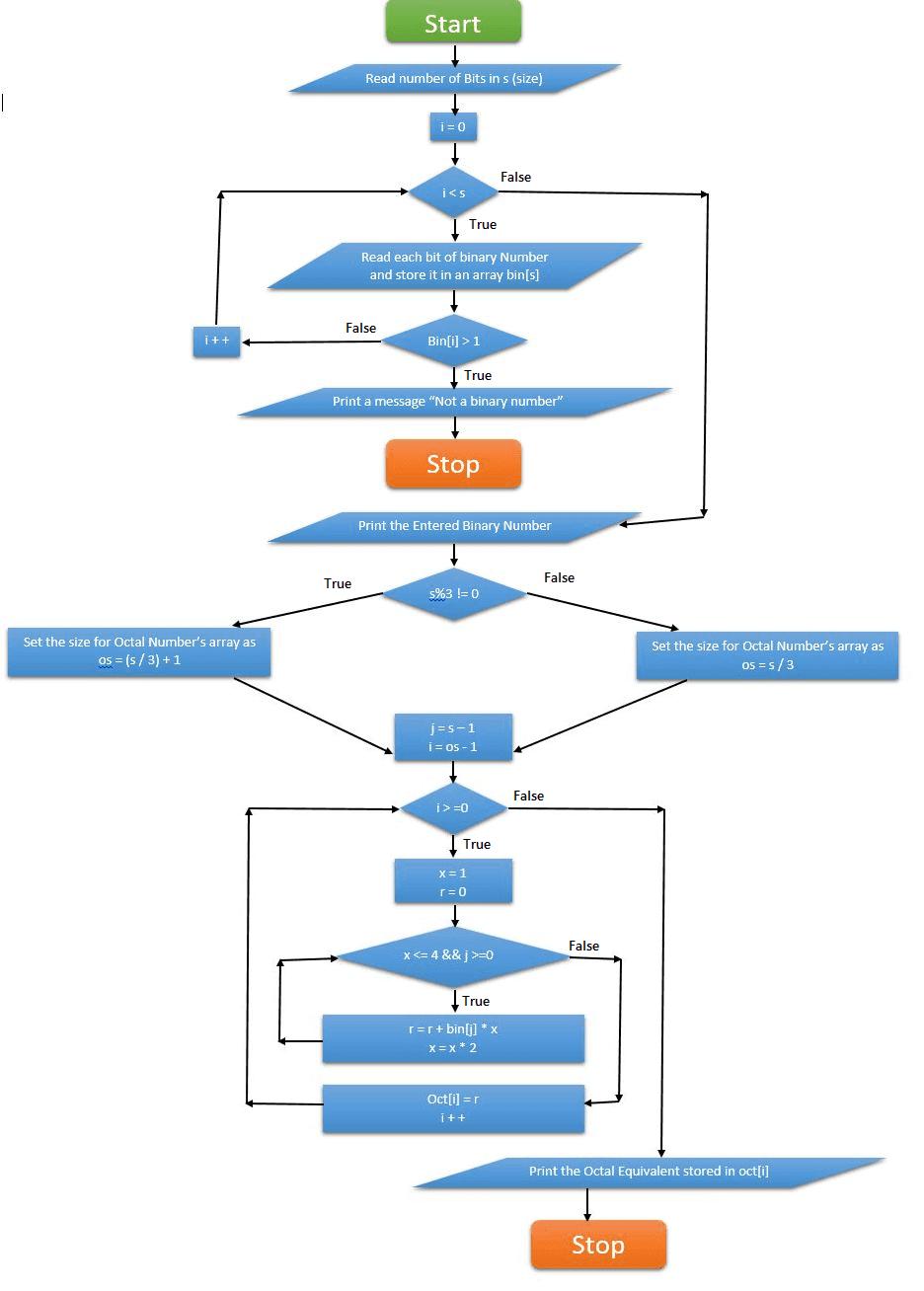 Free binary decimal converter download