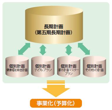 計画ツリー(第五期長期計画第2章長期計画策定方式より引用)