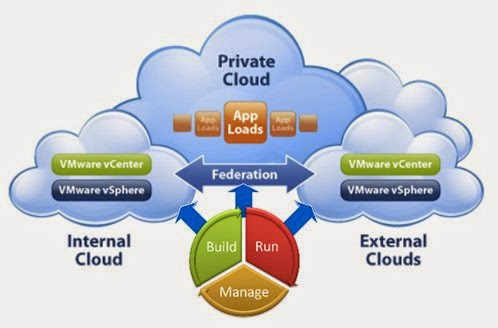 Lợi ích của công nghệ đám mây
