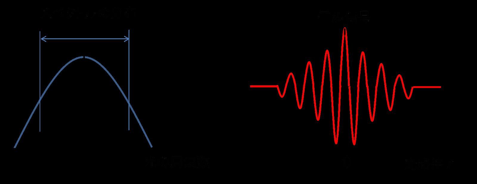 崔森悦のブログ: 干渉計測の話 ...
