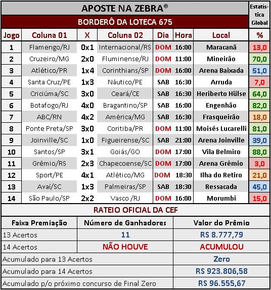 LOTECA 675 - RATEIO OFICIAL