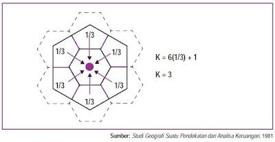 Tempat Sentral yang Berhierarki 3 (K=3)