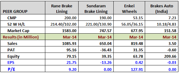 Brake Lining Comparison Chart : Rane brake lining roi within years experts in