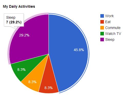 Visualization Pie Chart Web Developer