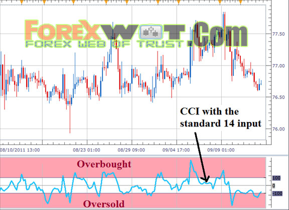 Cci strategy in forex