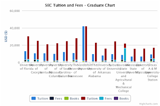 SEC Tuition Comparison - Graduate