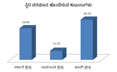 karnataka salaried jobs