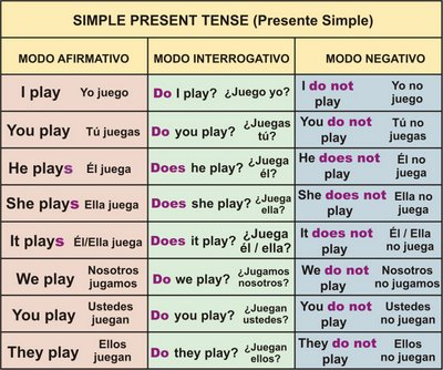 English 4 secondary school simple present tense