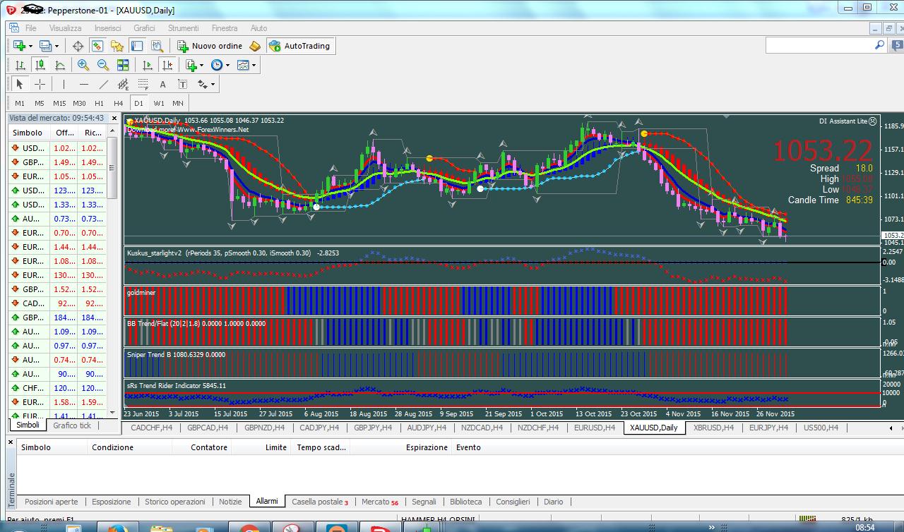 Forex arbitrage mql4
