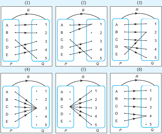 Fungsi konsep matematika koma syarat sebuah relasi menjadi fungsi adalah sebagai berikut semua anggota himpunan p memiliki pasangan dengan anggota himpunan q ccuart Image collections