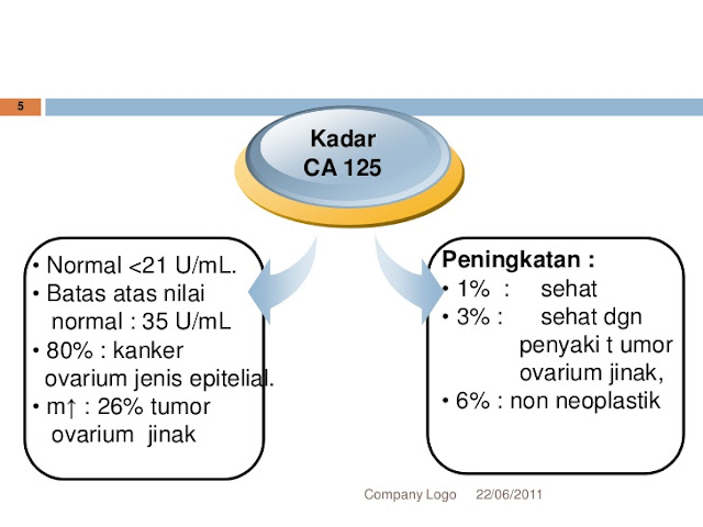 Cek CA 125