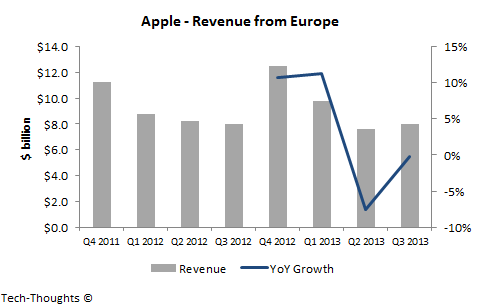 Apple - Revenue from Europe