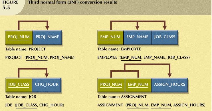 Database 2nf to 3nf for 3nf table design