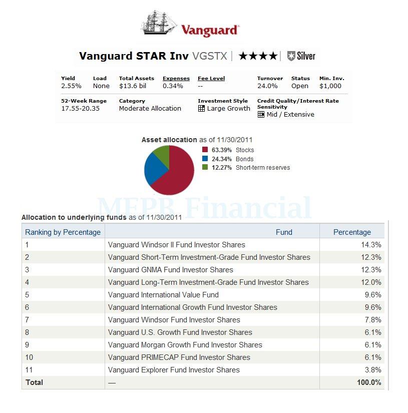 Vanguard Star Fund Vgstx Mepb Financial