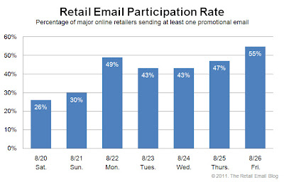 Click to view the Aug. 26, 2011 Retail Email Participation Rate larger