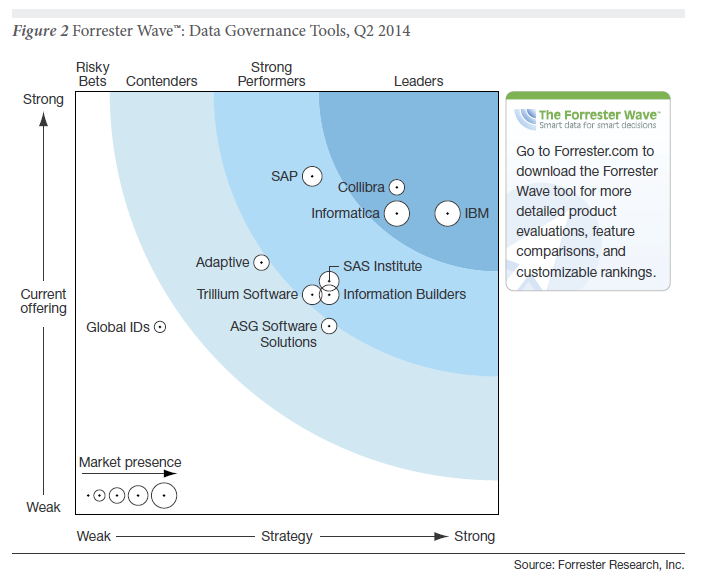 dwbianalytics: the forrester wave™: data governance tools, q2 2014
