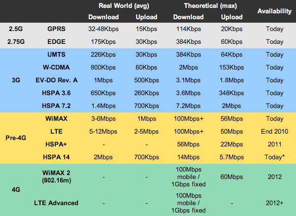 perbedaan kecepatan 2g 3g 4g lte