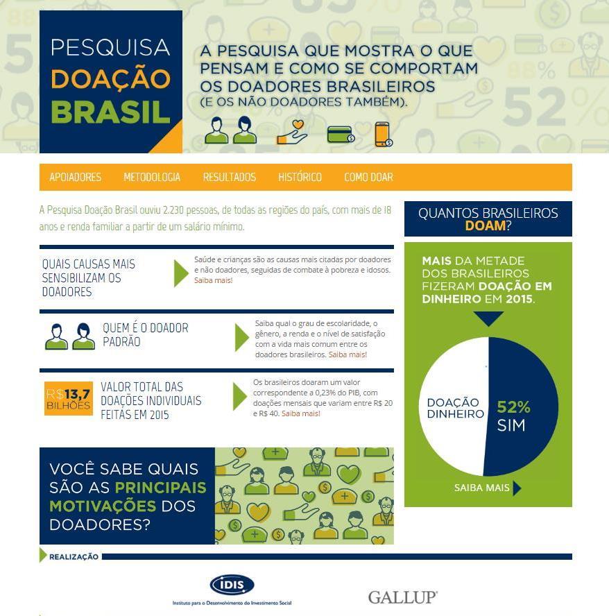 Pesquisa Doação Brasil no Blog da Aporthe Social