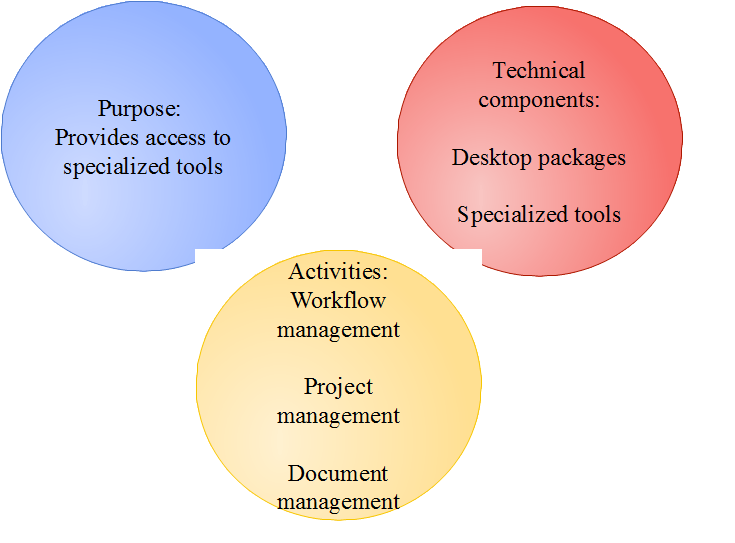 knowledge management tools component technologies essay This sample knowledge management research paper is parts and then indicates what knowledge, tools knowledge management technology ibm.