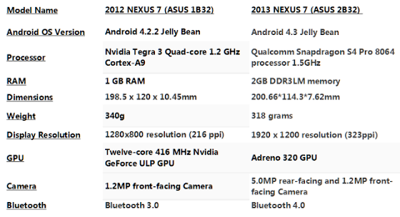 Google Nexus 7 vs Nexus 7.2 2nd Generation Comparison