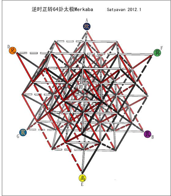 合起来其实就是四面体星八卦的结构