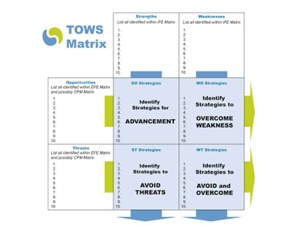 tows anaysis of pfizer Tows analysis is a variant of the classic business tool, swot analysis tows and swot are acronyms for different arrangements of the words strengths, weaknesses, opportunities and threats by analyzing the external environment (threats and opportunities), and your internal environment (weaknesses and strengths), you can use these techniques to.