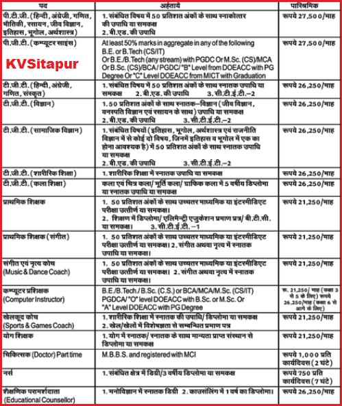Kendriya Vidyalaya Sitapur-KVSitapur Latest Contract Basis Teaching Job Opening February 2015