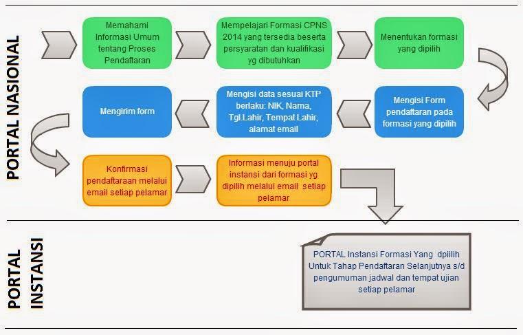 Diagram Alur Pendaftaran CPNS 2014 Online
