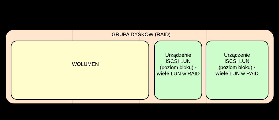 Zastosowanie opcji iSCSI LUN (poziom bloku) - wiele LUN w RAID do utworzenia wolumenu oraz 2 LUN-ów typu blokowego