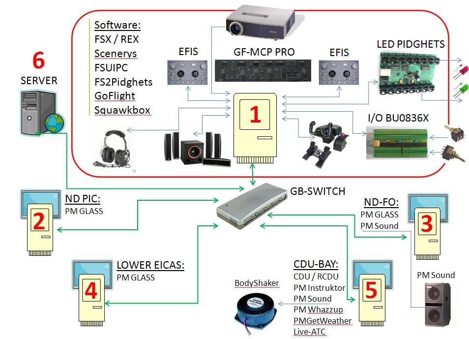 B737-800NG Homecockpit / 1:1 Scale > P3D v3.3: September 2011