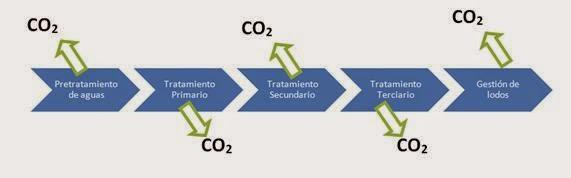 emisiones co2 asociadas a una depuradora